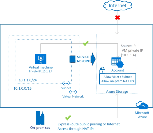 small resolution of virtual network service endpoints