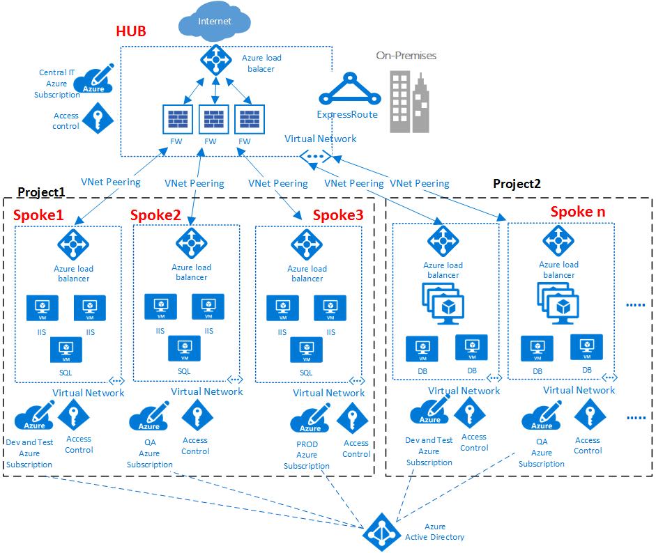 Logical Architecture Diagram Visio