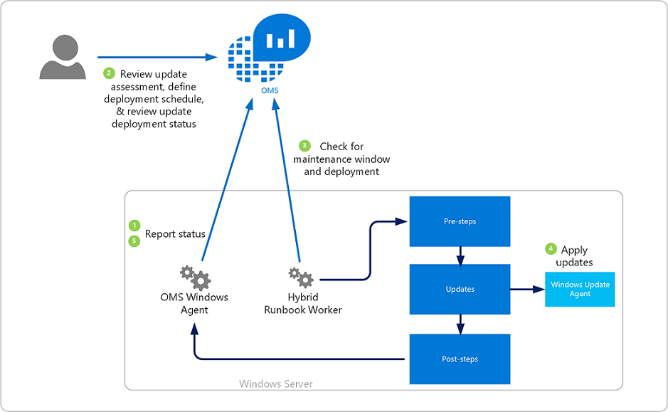 visio virtual machine diagram winch solenoid wiring update management solution in azure | microsoft docs