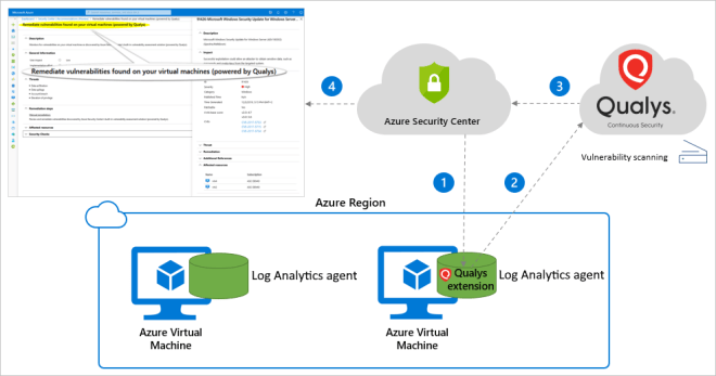 Process flow diagram for Azure Security Center's built-in vulnerability scanner