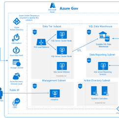Data Warehouse Architecture Diagram With Explanation Cat5e Wiring Azure Security And Compliance Blueprint