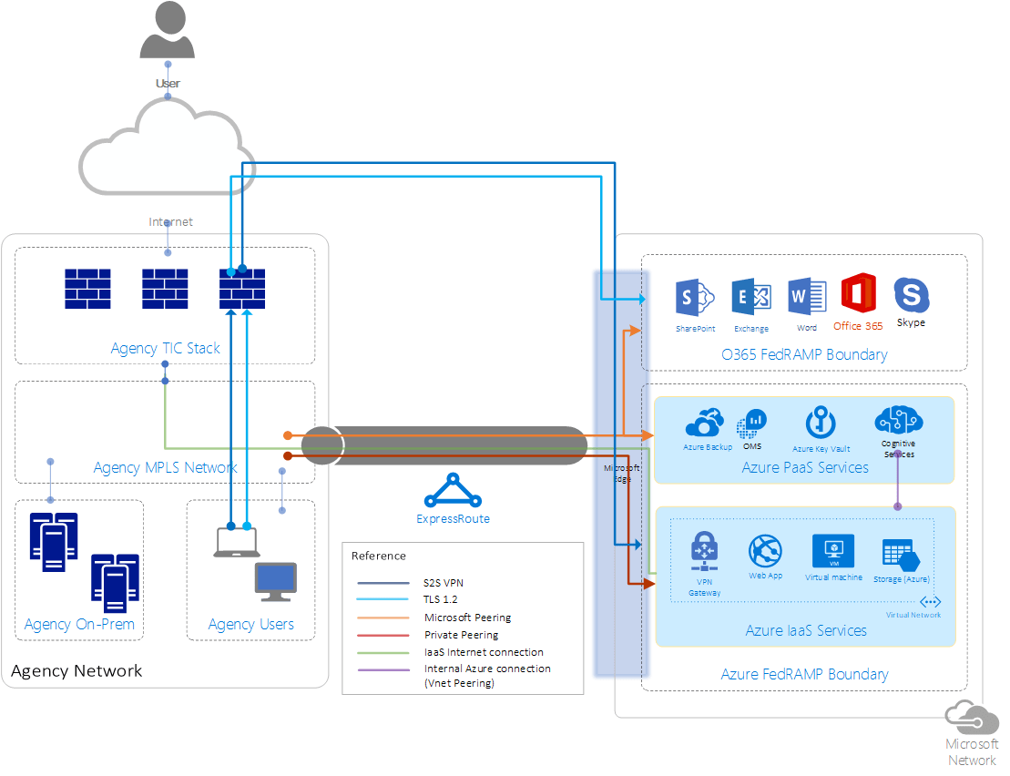 hight resolution of microsoft trusted internet connection tic