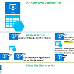 Sap 3 Tier Architecture Diagram Goodman Heat Pump Air Handler Wiring Protect A Multi Netweaver Application Deployment