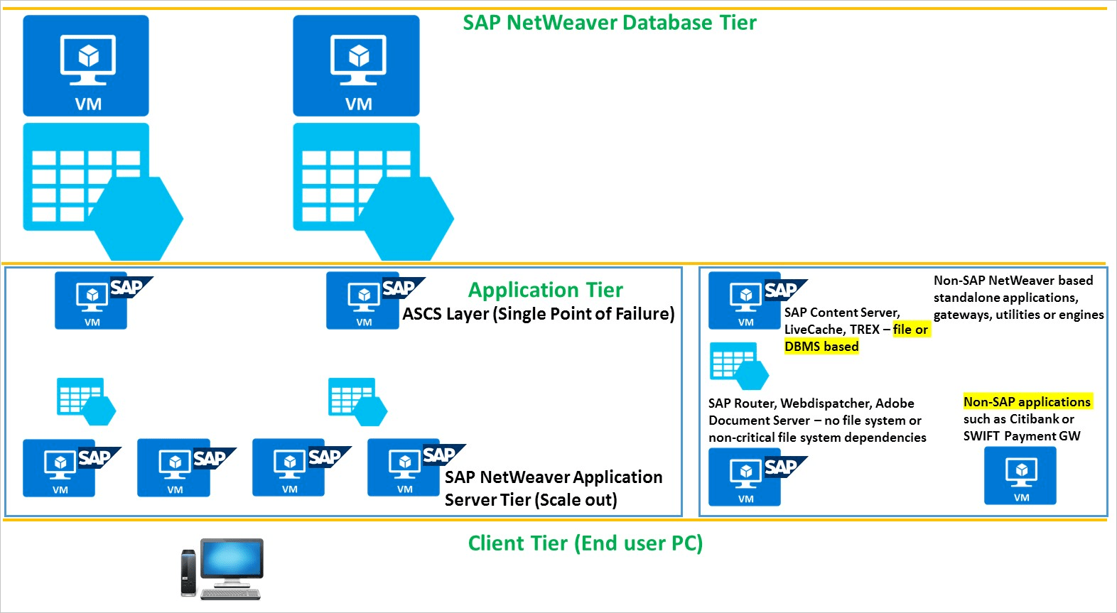 sap 3 tier architecture diagram 2002 chevy blazer radio wiring protect a multi netweaver application deployment