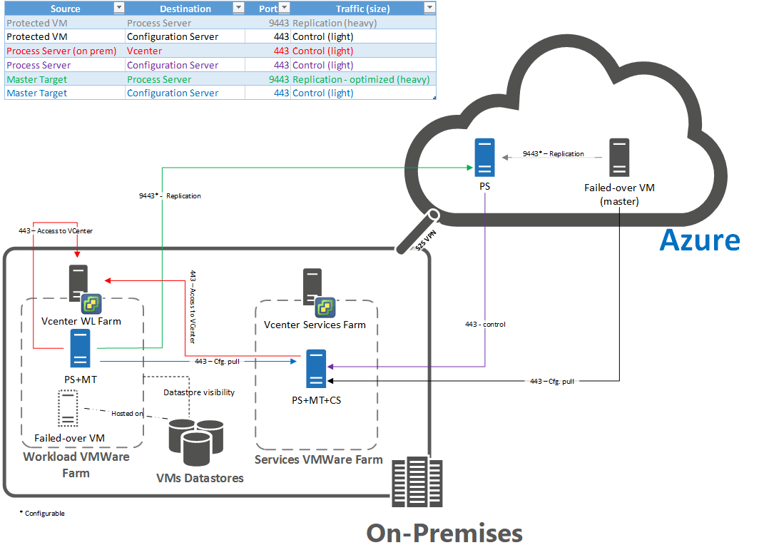 visio virtual machine diagram 12v led wiring reprotect vms from azure to an on premises site during