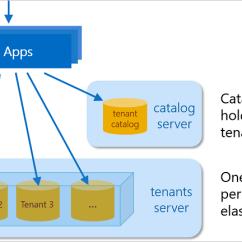 Saas Architecture Diagram R33 Ecu Wiring Azure Sql Database Multitenant App Example Wingtip