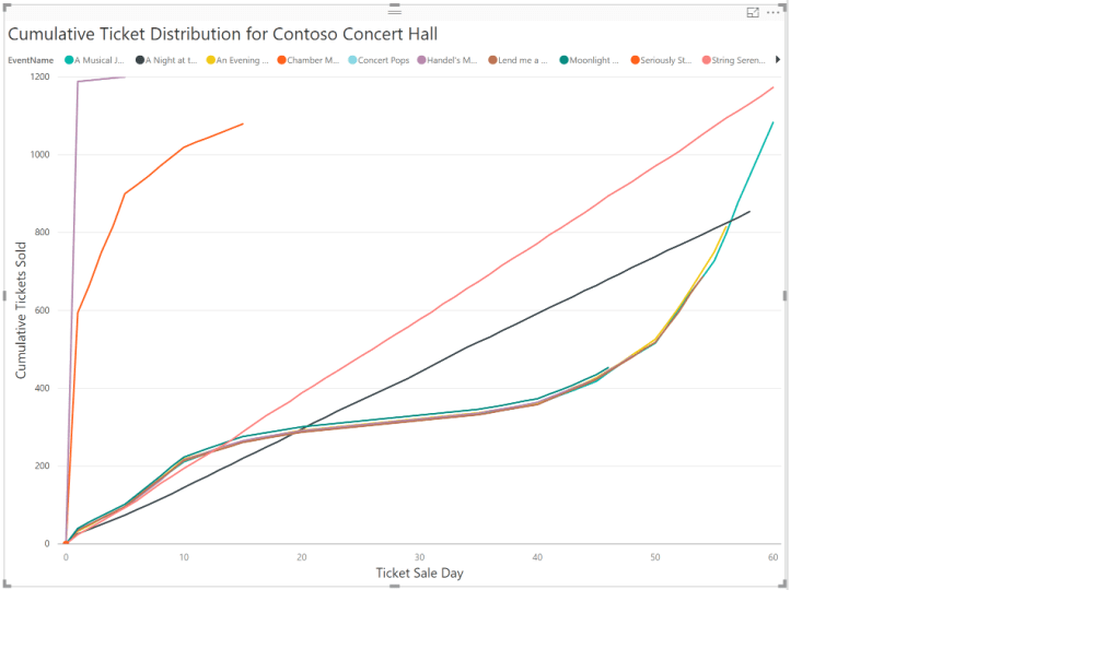 medium resolution of the preceding plot for contoso concert hall shows that the mad rush does not happen for all events play around with the filter options to see sale trends