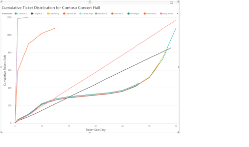 small resolution of the preceding plot for contoso concert hall shows that the mad rush does not happen for all events play around with the filter options to see sale trends