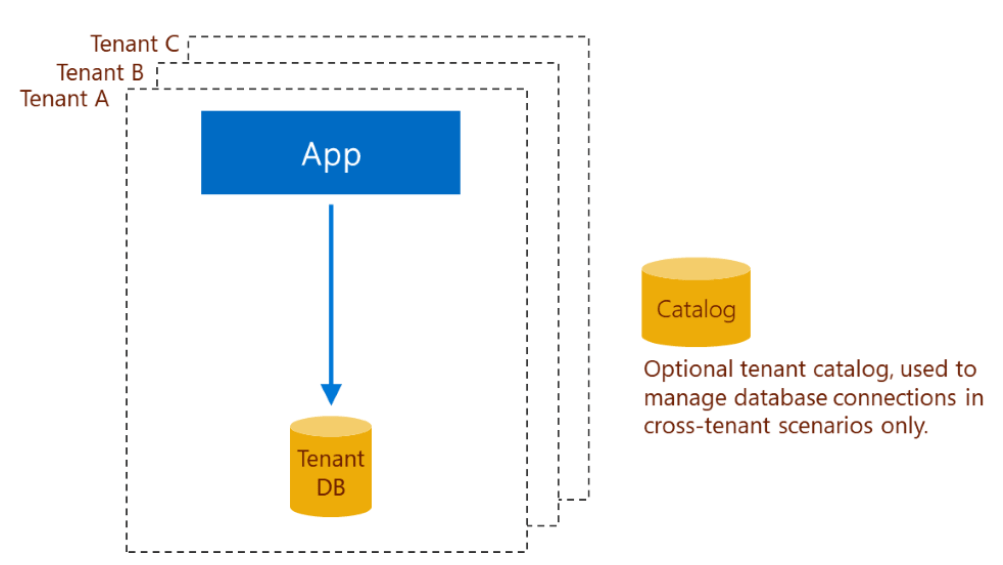 Design of standalone app with exactly one single-tenant database.