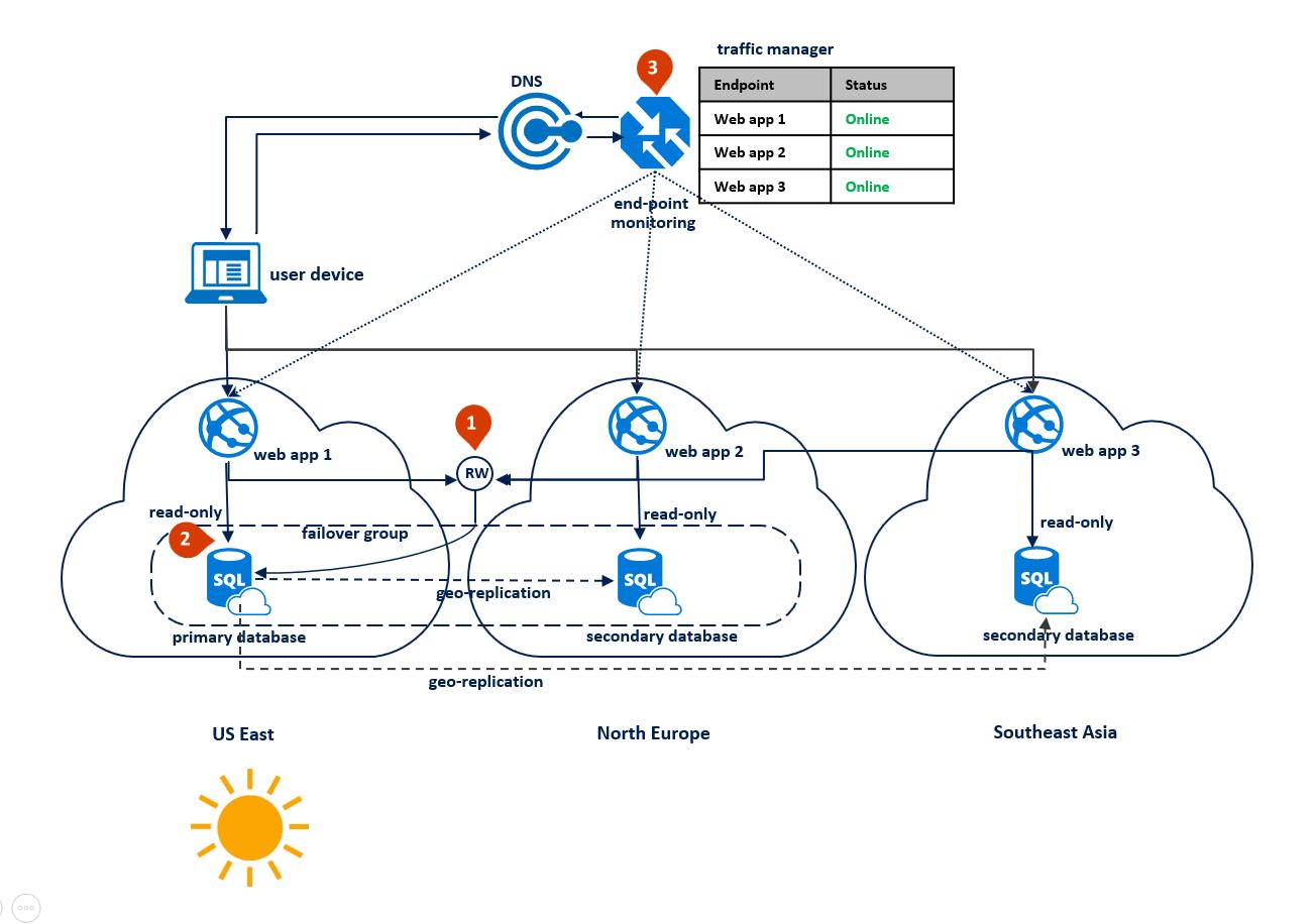 Scenario 3. Configuration With Primary In East Us.