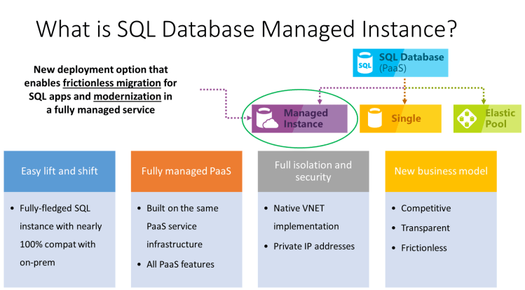 What is Azure SQL Database managed instance?