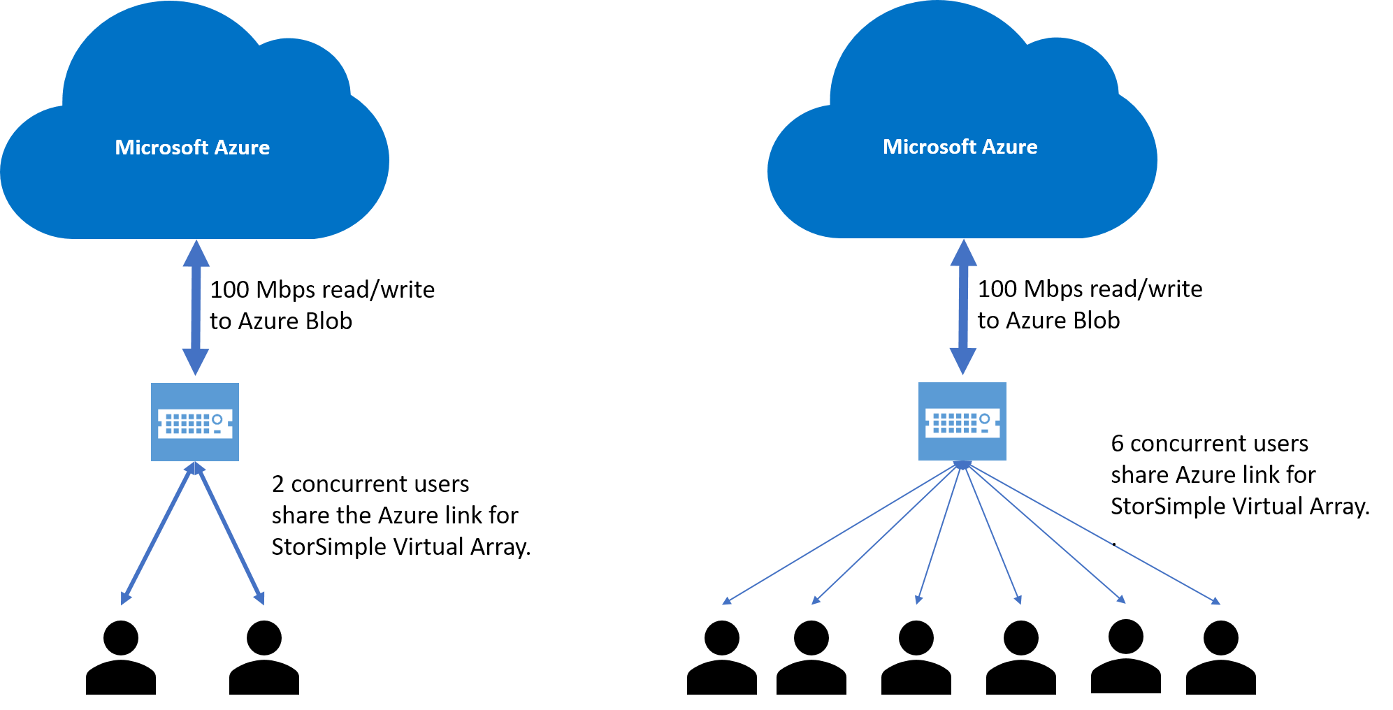 multiplication array diagram of coronary arteries and branches microsoft azure storsimple virtual overview