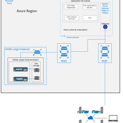 Sap 3 Tier Architecture Diagram Gy6 50cc Wiring Infrastructure And Connectivity To Hana On Azure