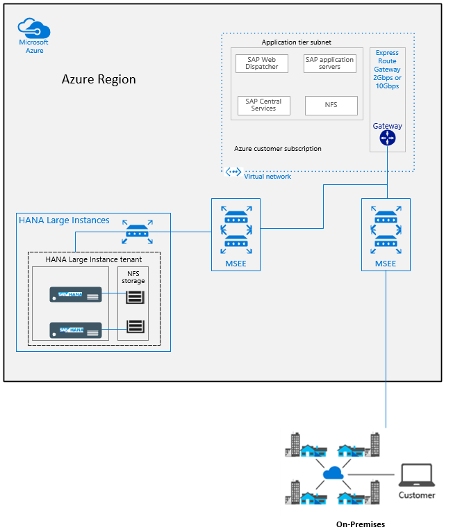 sap 3 tier architecture diagram ao smith motors wiring infrastructure and connectivity to hana on azure