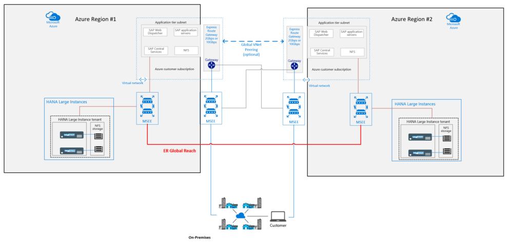 medium resolution of sap typical hardware diagram wiring diagram featured sap typical hardware diagram