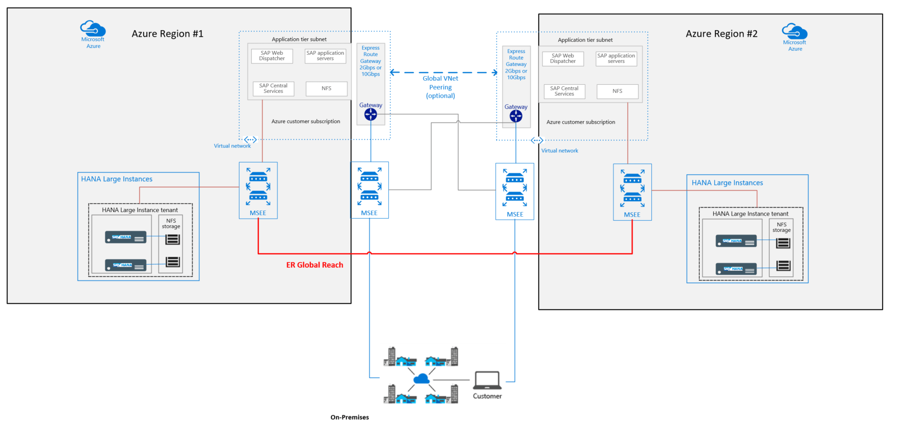 hight resolution of sap typical hardware diagram wiring diagram featured sap typical hardware diagram