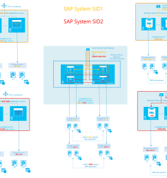 figure 10 sap high availability architectural template 3 with a dedicated cluster for [ 1016 x 856 Pixel ]