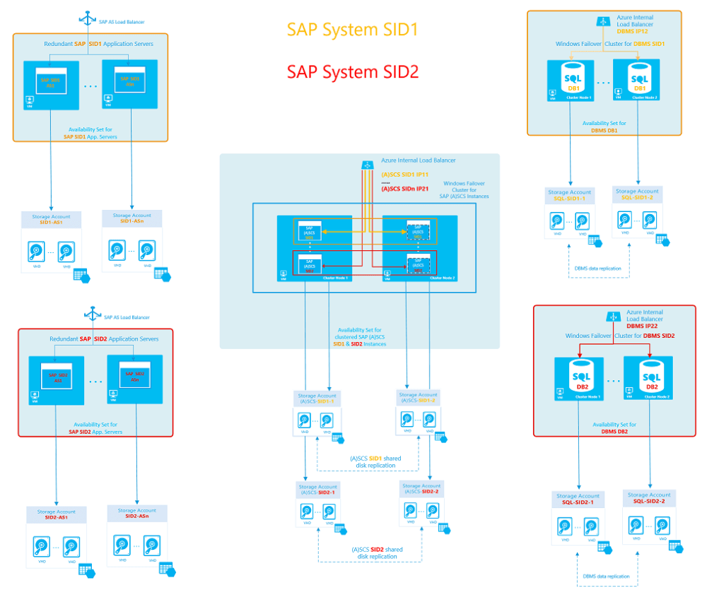 medium resolution of figure 10 sap high availability architectural template 3 with a dedicated cluster for