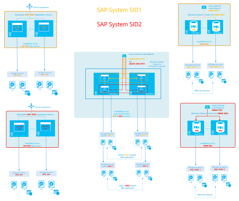 hight resolution of figure 10 sap high availability architectural template 3 with a dedicated cluster for