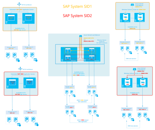 small resolution of figure 10 sap high availability architectural template 3 with a dedicated cluster for