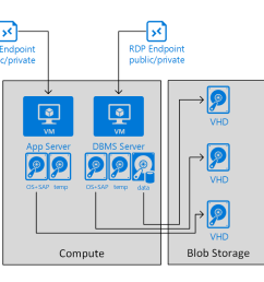 group of vm s representing one demo or training scenario in an azure cloud service [ 1040 x 771 Pixel ]
