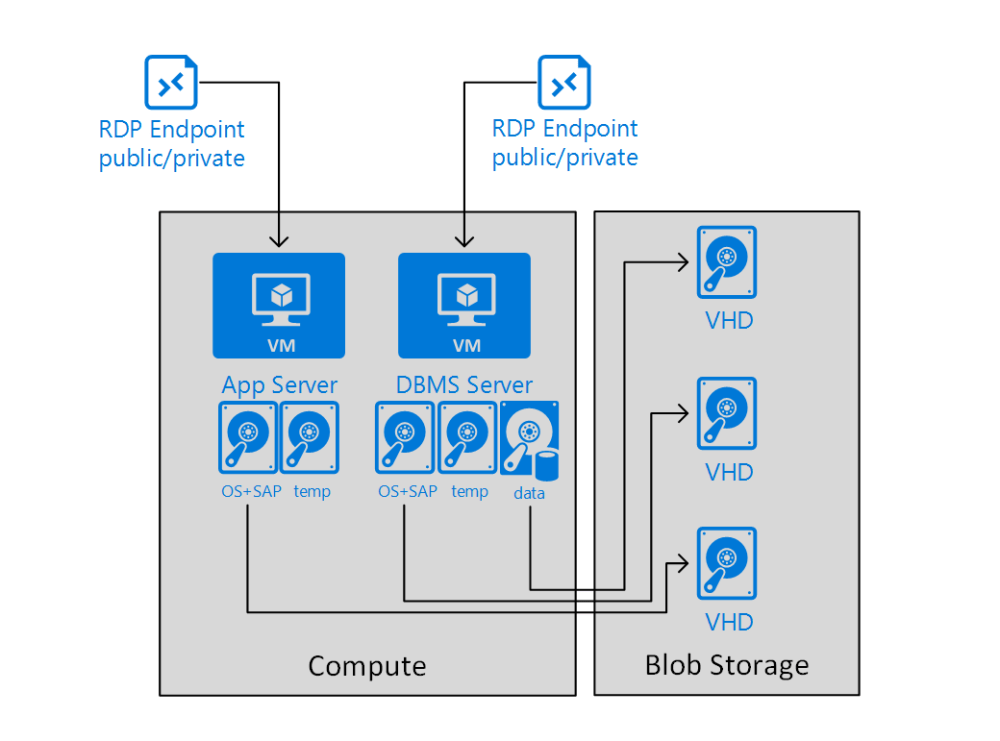 medium resolution of group of vm s representing one demo or training scenario in an azure cloud service