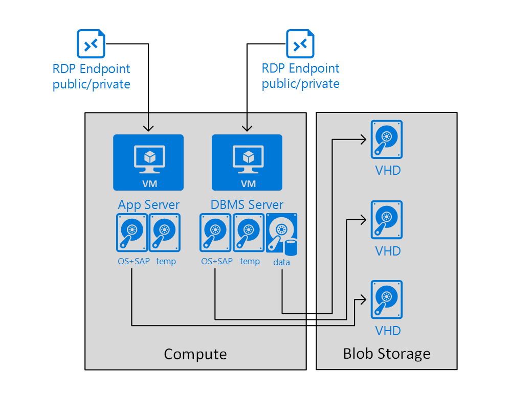 hight resolution of group of vm s representing one demo or training scenario in an azure cloud service