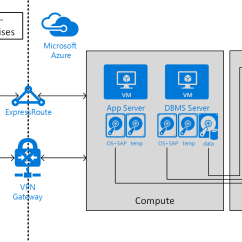 3 Tier Internet Architecture Diagram Channel Master Rotor Wiring Sap Hana Infrastructure Configurations And Operations On Azure | Microsoft Docs