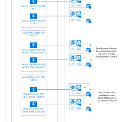 Sap 3 Tier Architecture Diagram Digital Voltmeter Wiring Azure Virtual Machines Planning And Implementation For