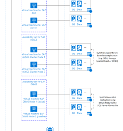 sap netweaver application ha architecture with sql server in azure iaas [ 1562 x 2290 Pixel ]