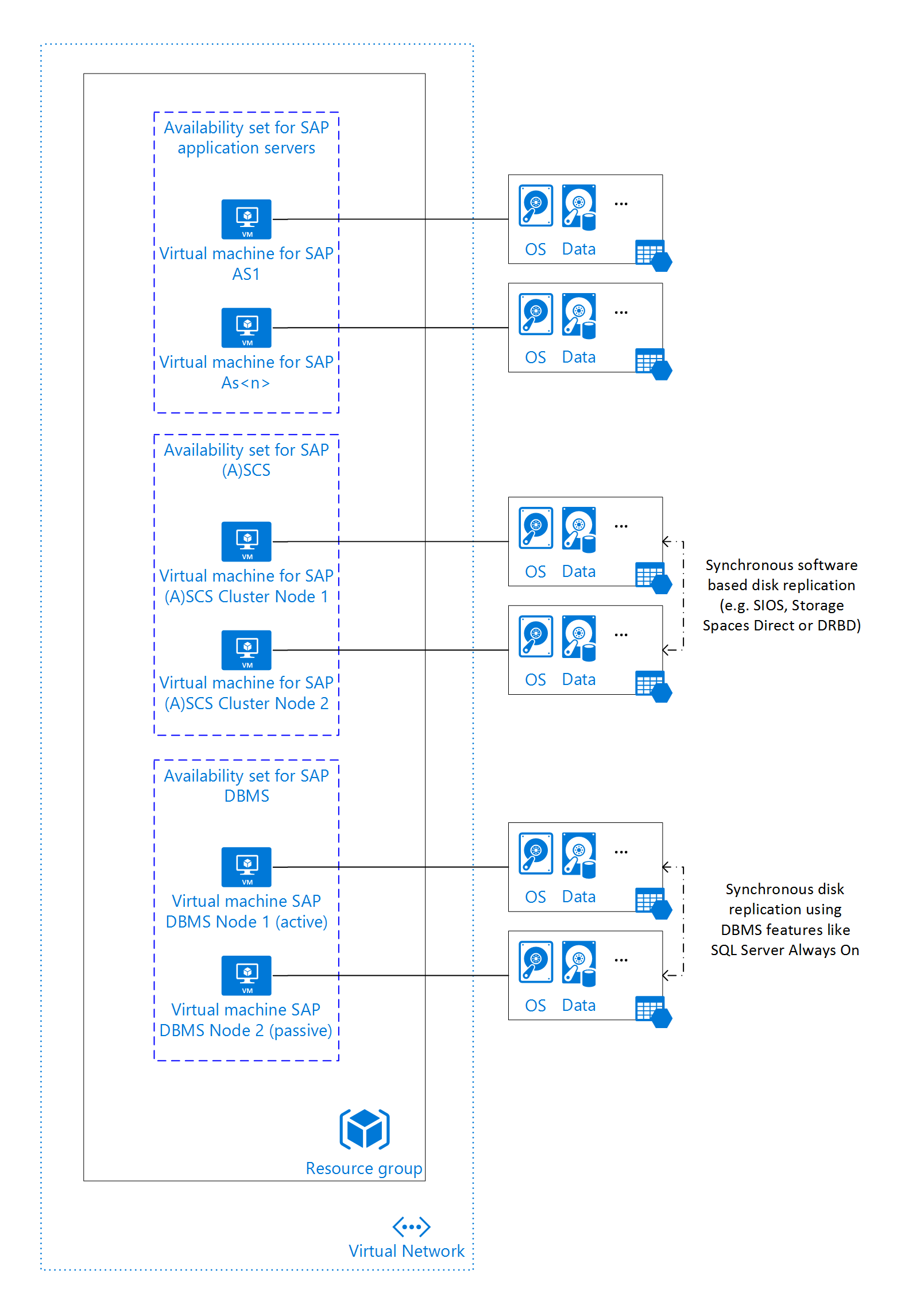 sap 3 tier architecture diagram 24v wiring azure virtual machines planning and implementation for