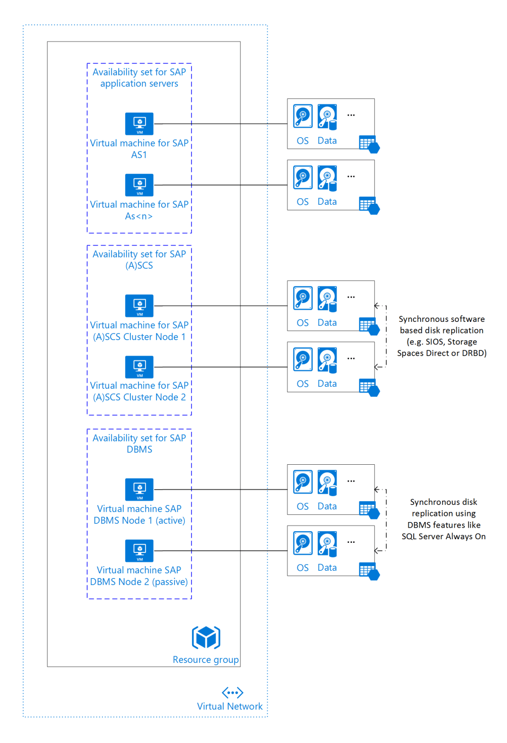 medium resolution of sap netweaver application ha architecture with sql server in azure iaas