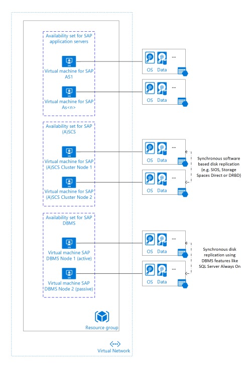 small resolution of sap netweaver application ha architecture with sql server in azure iaas