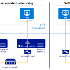 Microsoft Infrastructure Diagram Server Wiring Create An Azure Virtual Machine With Accelerated Networking Comparison
