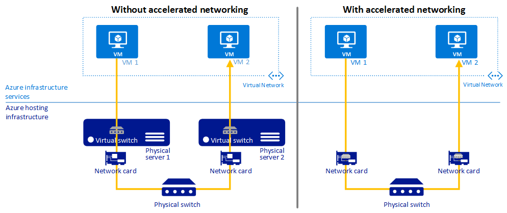 microsoft infrastructure diagram 2000 mitsubishi eclipse headlight wiring create an azure virtual machine with accelerated networking comparison