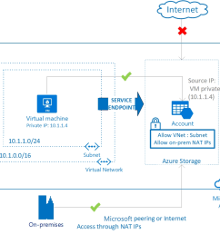 securing azure services to virtual networks [ 1058 x 922 Pixel ]