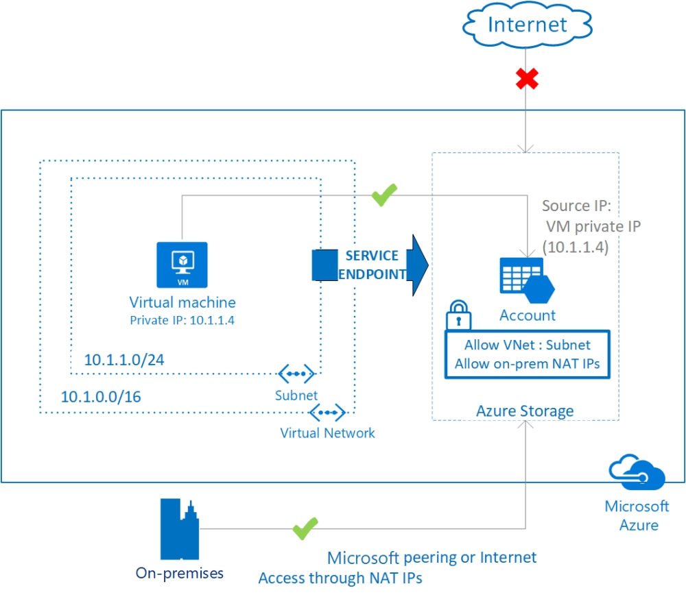 medium resolution of securing azure services to virtual networks