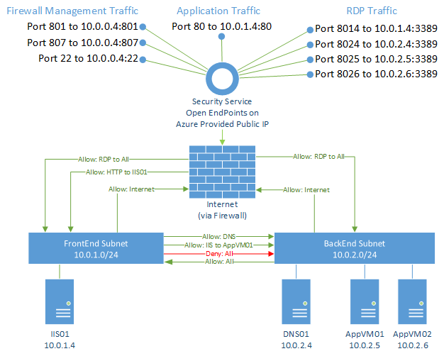 dmz network diagram with 3 frog inside example build a to protect networks firewall udr logical view of the rules