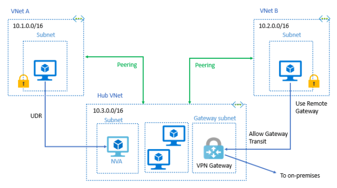 virtual network peering transit