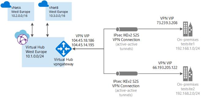 Virtual WAN diagram