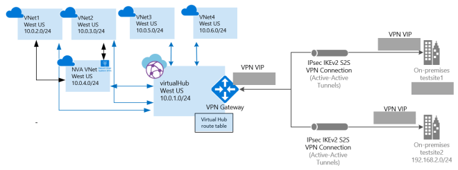 Bilderesultat for azure virtual wan