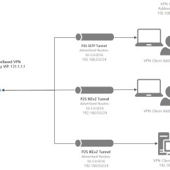 Site To Vpn Network Diagram Winch Wiring For Atv About Azure Point Routing Microsoft Docs