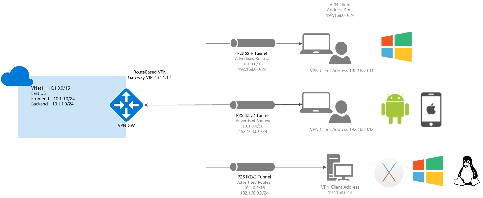 site to vpn diagram 99 honda civic engine about azure point routing microsoft docs