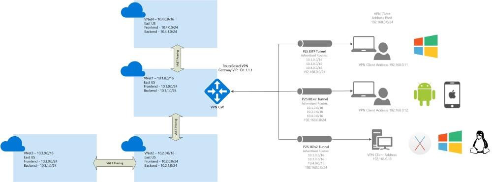 medium resolution of multiple peered vnets