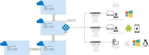 small resolution of multiple peered vnets