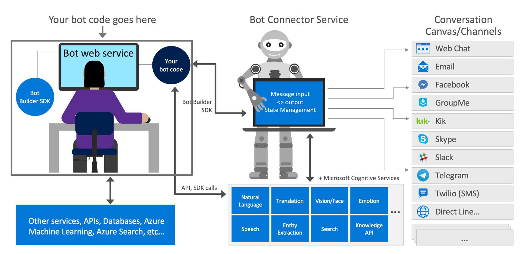 how net framework works diagram 3000gt fan wiring the bot microsoft docs