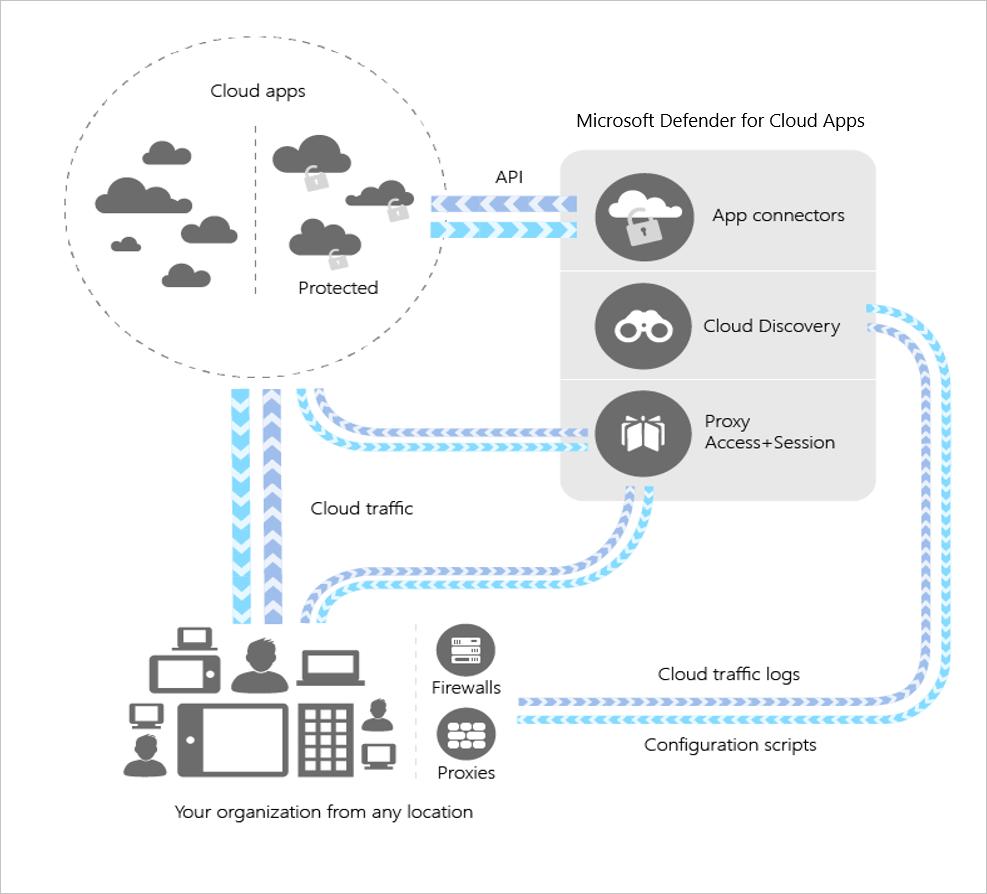 what is cloud app