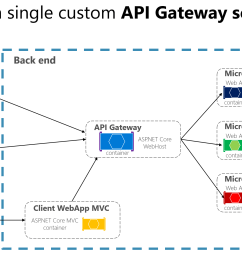 diagram showing an api gateway implemented as a custom service so apps connect to a [ 2294 x 1331 Pixel ]