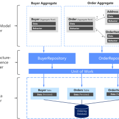 Microsoft Infrastructure Diagram 3 Phase 4 Wire Energy Meter Wiring Designing The Persistence Layer Docs Relationships Between Domain And Layers Buyer Aggregate Depends On Ibuyerrepository Order