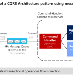 command s pipeline can also be handled by a high availability message queue to deliver the commands [ 1325 x 714 Pixel ]